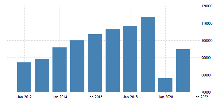 united states real gross domestic product by industry private industries arts entertainment recreation accommodation and food services for california fed data