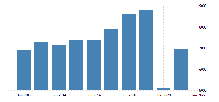 united states real gross domestic product by industry private industries arts entertainment recreation accommodation and food services for hawaii fed data
