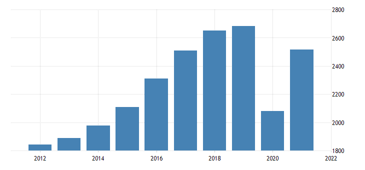 united states real gross domestic product by industry private industries arts entertainment recreation accommodation and food services for idaho fed data
