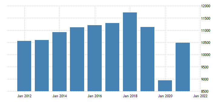 united states real gross domestic product by industry private industries arts entertainment recreation accommodation and food services for indiana fed data