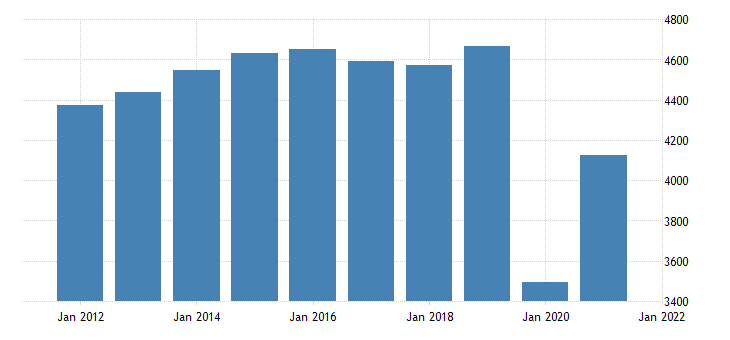 united states real gross domestic product by industry private industries arts entertainment recreation accommodation and food services for iowa fed data