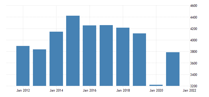 united states real gross domestic product by industry private industries arts entertainment recreation accommodation and food services for kansas fed data