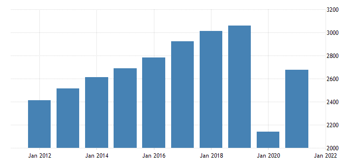 united states real gross domestic product by industry private industries arts entertainment recreation accommodation and food services for maine fed data