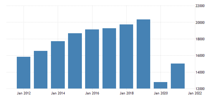 united states real gross domestic product by industry private industries arts entertainment recreation accommodation and food services for massachusetts fed data