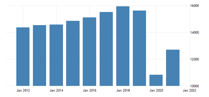united states real gross domestic product by industry private industries arts entertainment recreation accommodation and food services for michigan fed data