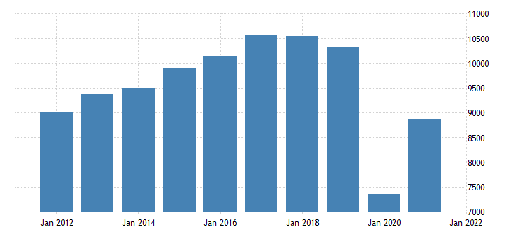 united states real gross domestic product by industry private industries arts entertainment recreation accommodation and food services for minnesota fed data