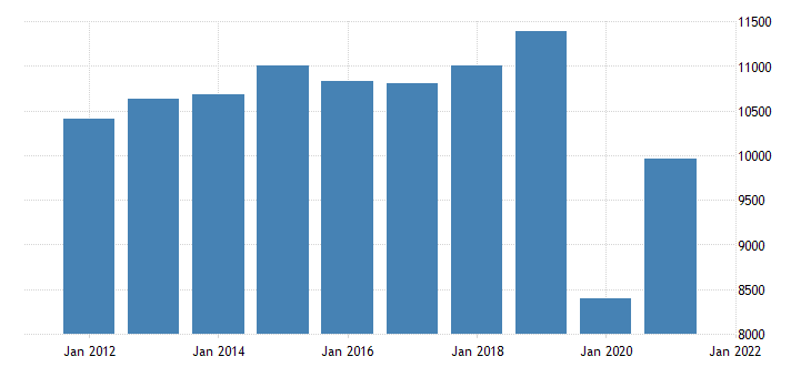 united states real gross domestic product by industry private industries arts entertainment recreation accommodation and food services for missouri fed data