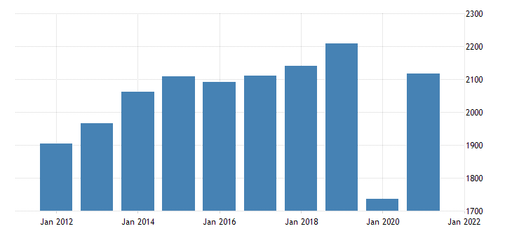 united states real gross domestic product by industry private industries arts entertainment recreation accommodation and food services for montana fed data
