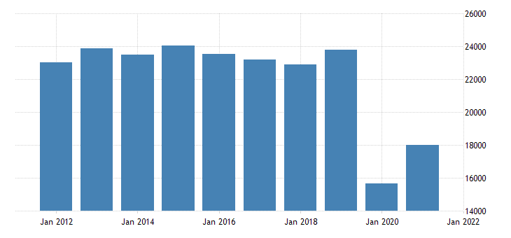 united states real gross domestic product by industry private industries arts entertainment recreation accommodation and food services for nevada fed data