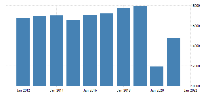 united states real gross domestic product by industry private industries arts entertainment recreation accommodation and food services for new jersey fed data