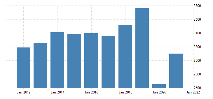 united states real gross domestic product by industry private industries arts entertainment recreation accommodation and food services for new mexico fed data