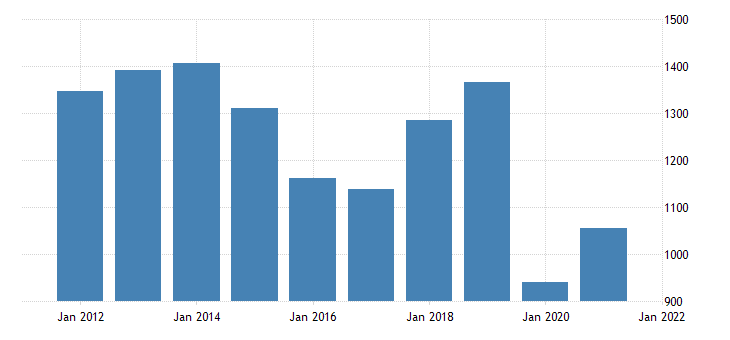 united states real gross domestic product by industry private industries arts entertainment recreation accommodation and food services for north dakota fed data