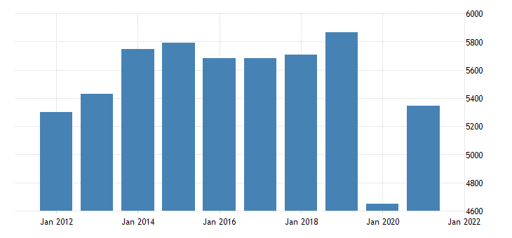 united states real gross domestic product by industry private industries arts entertainment recreation accommodation and food services for oklahoma fed data
