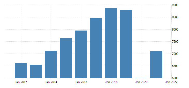 united states real gross domestic product by industry private industries arts entertainment recreation accommodation and food services for oregon fed data
