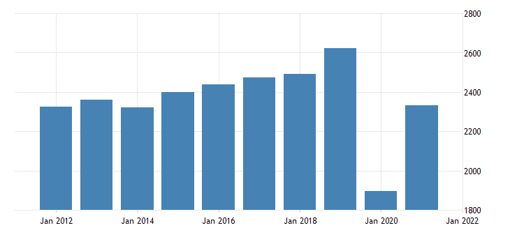 united states real gross domestic product by industry private industries arts entertainment recreation accommodation and food services for rhode island fed data