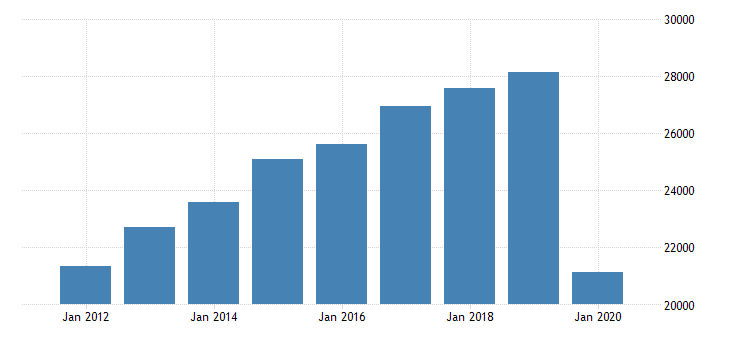 united states real gross domestic product by industry private industries arts entertainment recreation accommodation and food services for rocky mountain bea region fed data