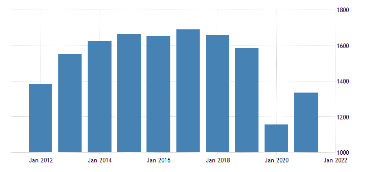 united states real gross domestic product by industry private industries arts entertainment recreation accommodation and food services for south dakota fed data
