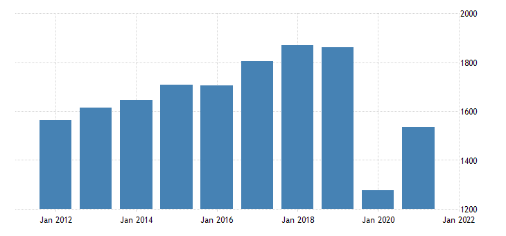 united states real gross domestic product by industry private industries arts entertainment recreation accommodation and food services for vermont fed data