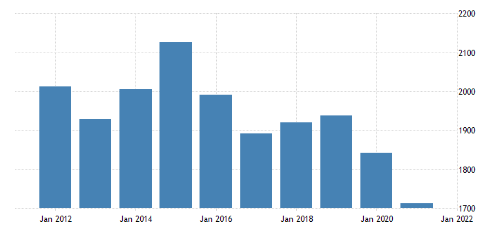 united states real gross domestic product by industry private industries construction for alaska fed data