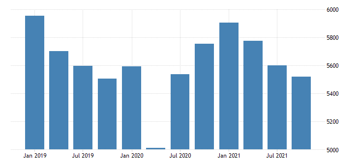 united states real gross domestic product by industry private industries construction for connecticut fed data