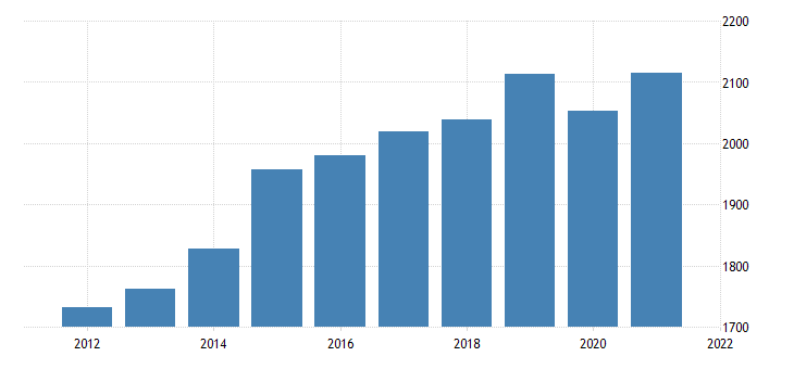 united states real gross domestic product by industry private industries construction for delaware fed data