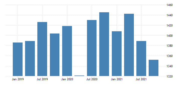 united states real gross domestic product by industry private industries construction for district of columbia fed data