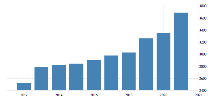 united states real gross domestic product by industry private industries construction for idaho fed data
