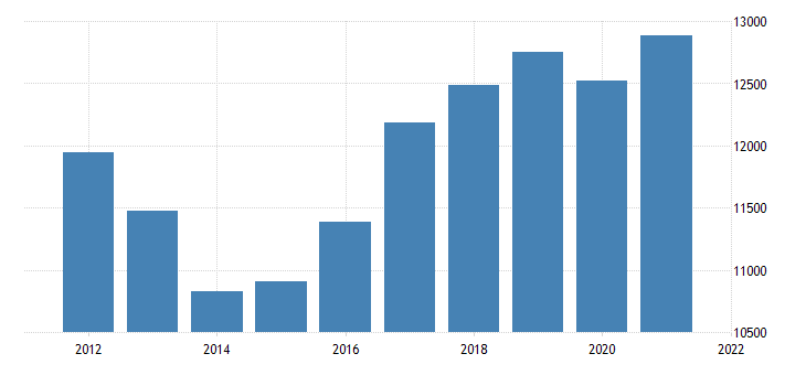 united states real gross domestic product by industry private industries construction for indiana fed data