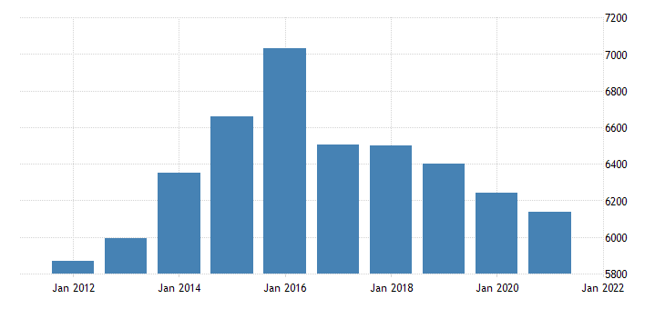 united states real gross domestic product by industry private industries construction for iowa fed data