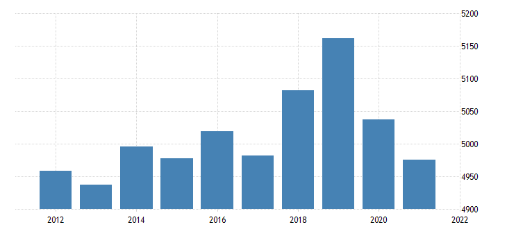 united states real gross domestic product by industry private industries construction for kansas fed data