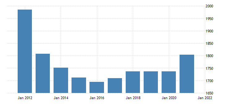 united states real gross domestic product by industry private industries construction for maine fed data