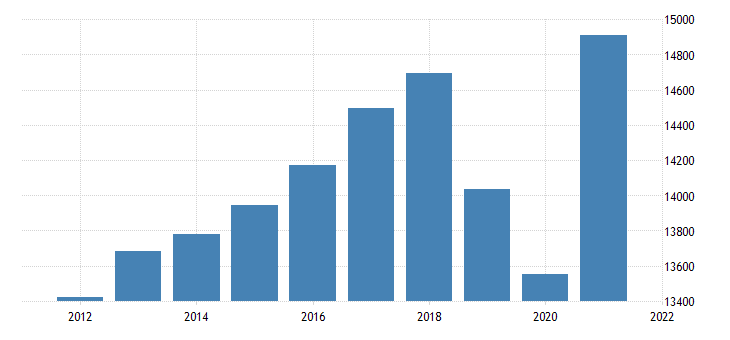 united states real gross domestic product by industry private industries construction for michigan fed data