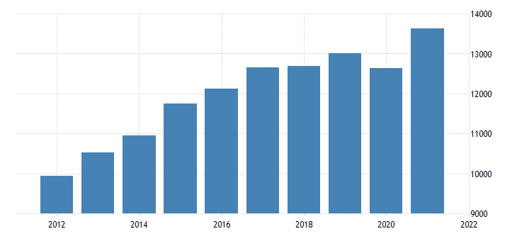 united states real gross domestic product by industry private industries construction for minnesota fed data