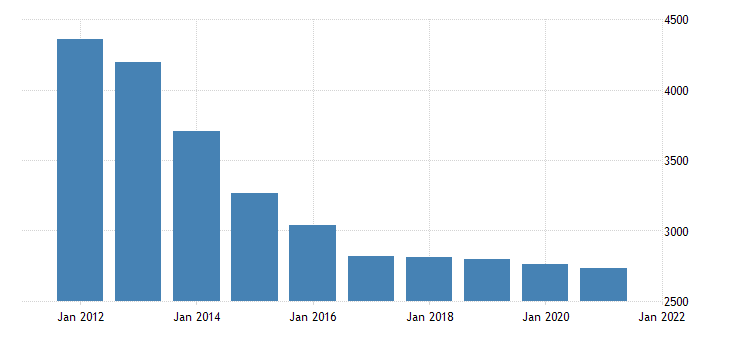united states real gross domestic product by industry private industries construction for mississippi fed data