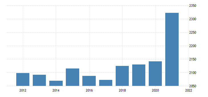 united states real gross domestic product by industry private industries construction for montana fed data