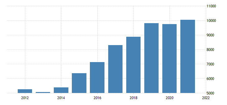 united states real gross domestic product by industry private industries construction for nevada fed data