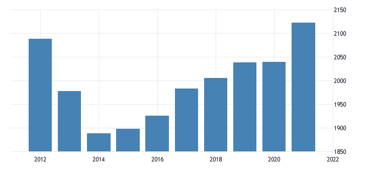 united states real gross domestic product by industry private industries construction for new hampshire fed data
