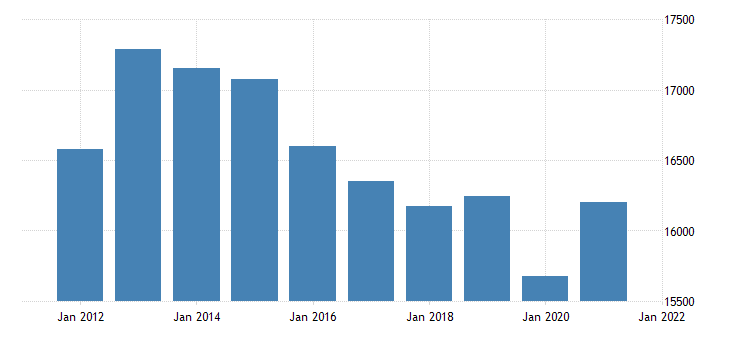 united states real gross domestic product by industry private industries construction for new jersey fed data