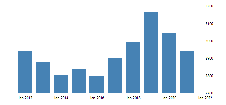 united states real gross domestic product by industry private industries construction for new mexico fed data