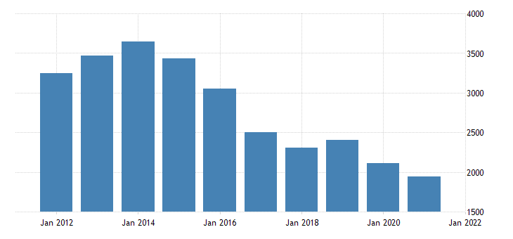 united states real gross domestic product by industry private industries construction for north dakota fed data