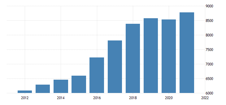 united states real gross domestic product by industry private industries construction for oregon fed data