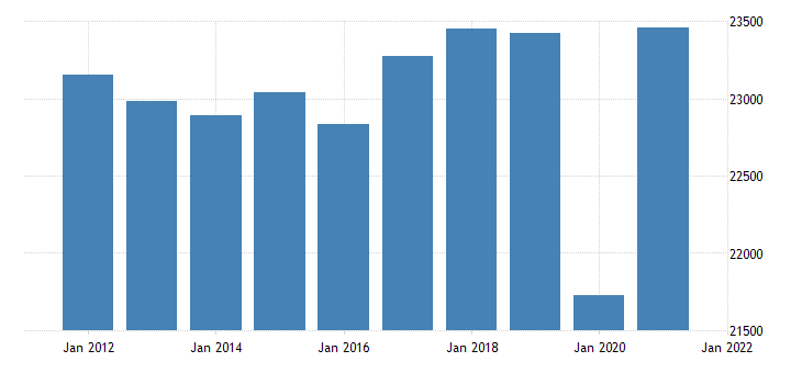 united states real gross domestic product by industry private industries construction for pennsylvania fed data