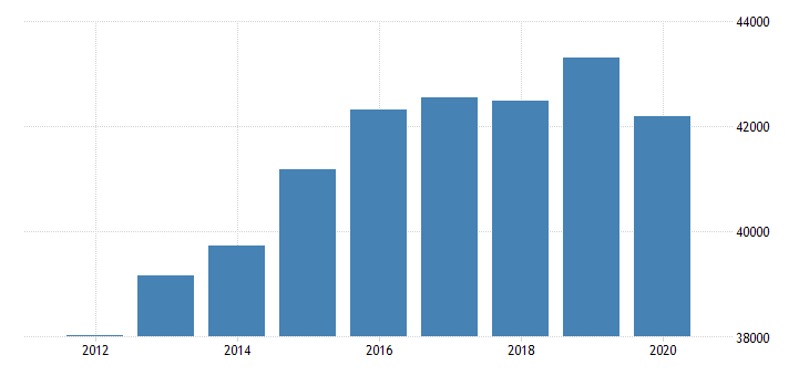 united states real gross domestic product by industry private industries construction for plains bea region mil of chn 2009 dollar fed data