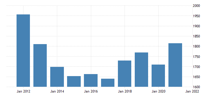 united states real gross domestic product by industry private industries construction for rhode island fed data