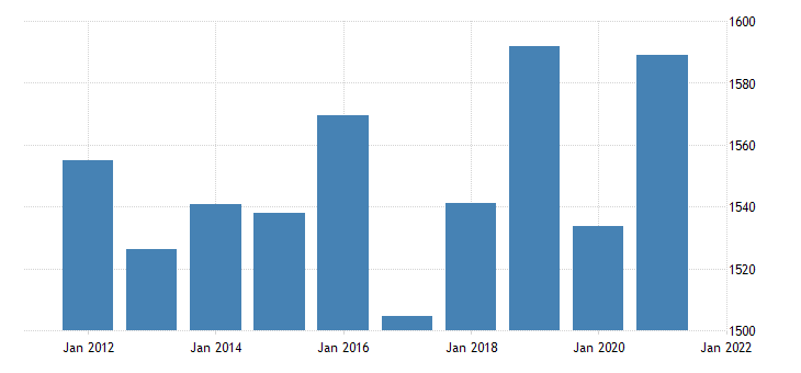 united states real gross domestic product by industry private industries construction for south dakota fed data