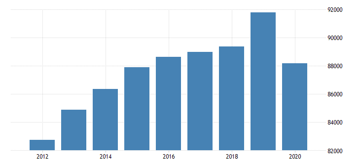 united states real gross domestic product by industry private industries construction for southwest bea region fed data