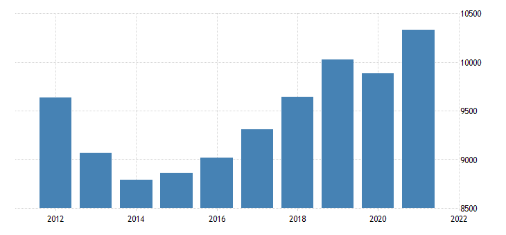 united states real gross domestic product by industry private industries construction for tennessee fed data