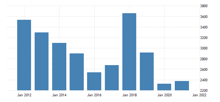 united states real gross domestic product by industry private industries construction for west virginia fed data