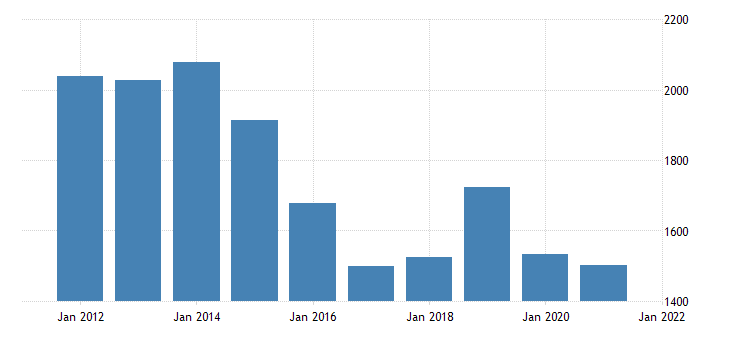 united states real gross domestic product by industry private industries construction for wyoming fed data