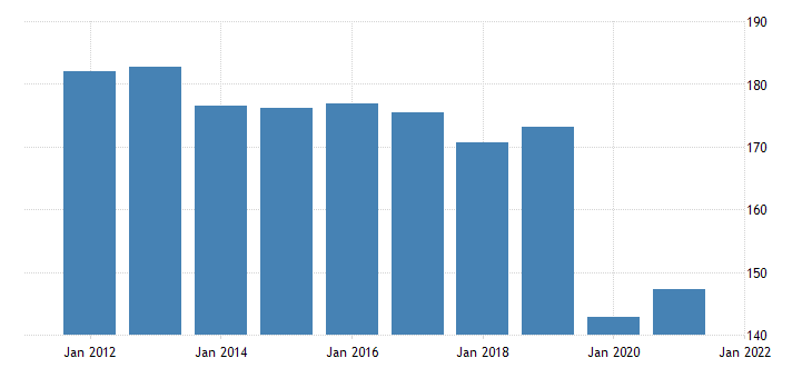 united states real gross domestic product by industry private industries educational services health care and social assistance educational services for alaska fed data